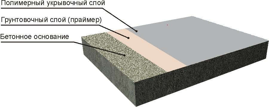 Тонкослойное покрытие завода Уралпластик, Промпол